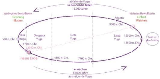 Kosmischer Zyklus