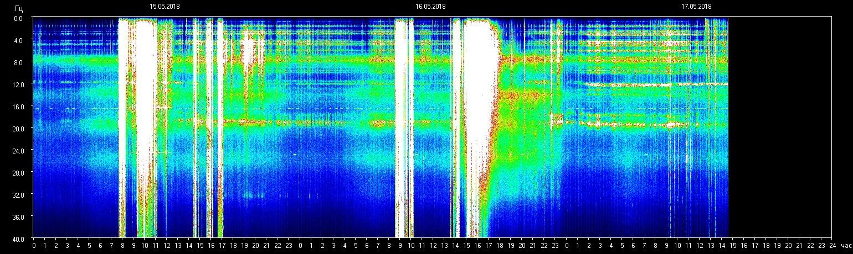 Schumann Resonanz-Frequenz