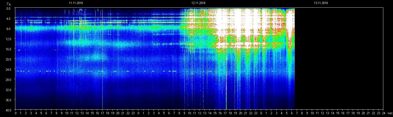 Einflüsse bezüglich der planetaren Resonanzfrequenz